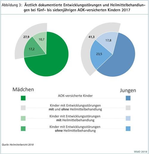 Ärztlich dokumentierte Entwicklungsstörungen und Heilmittelbehandlungen bei fünf- bis siebenjährigen AOK-versicherten Kindern 2017