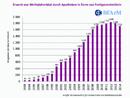 Grafik: Erwerb von Methylphenidat durch Apotheken in Form von Fertigarzneimitteln 1993 - 2014